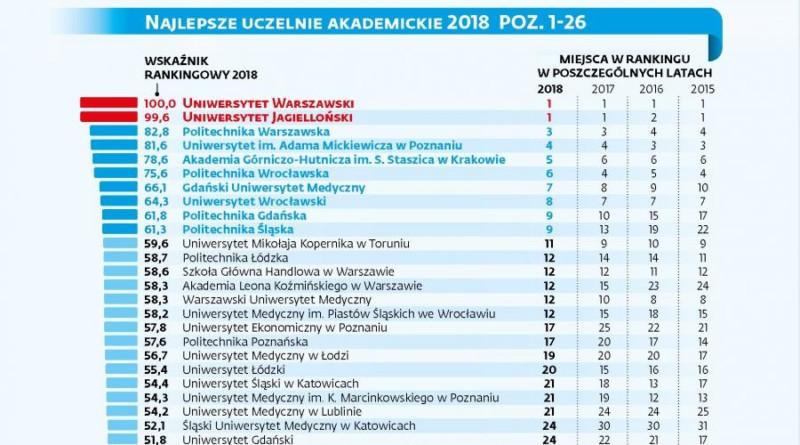 Perspektywy 2018: najlepsze uczelnie w Polsce, miejsca 1-26
