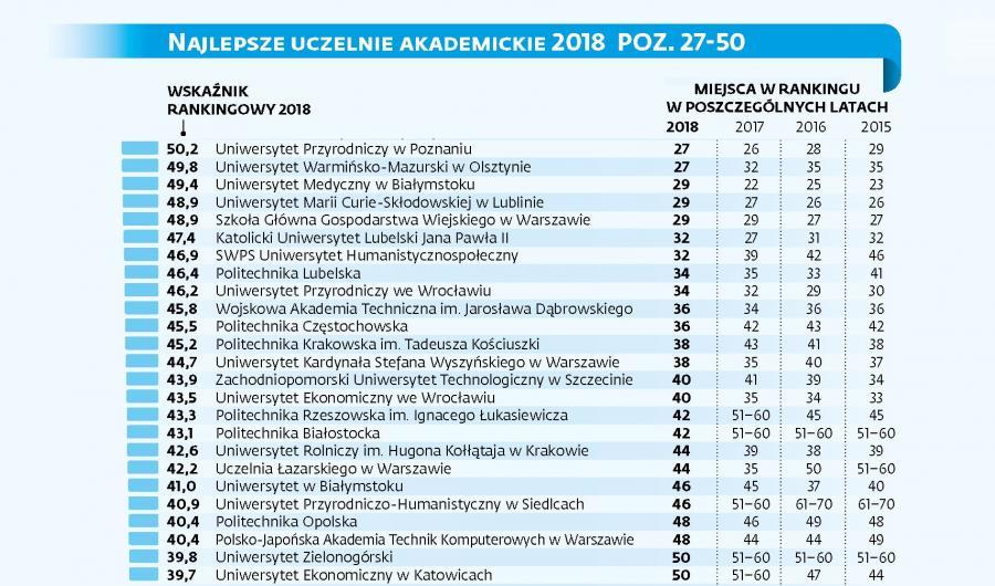 Perspektywy 2018: najlepsze uczelnie w Polsce, miejsca 27-50